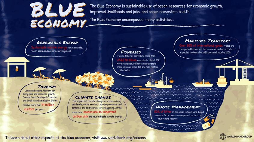 world-bank-blue-economy